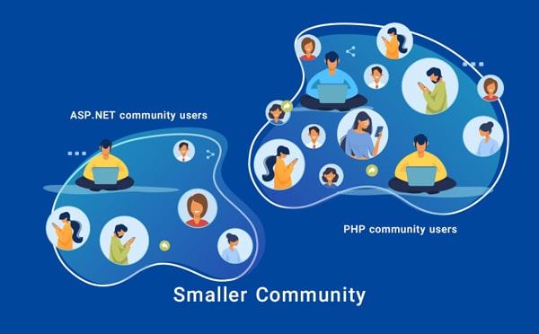 smaller community
